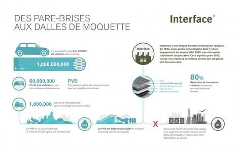 Itinéraire d'un plastique recyclé, du pare-brise à la moquette | Revue de Presse 7ème Continent | Scoop.it