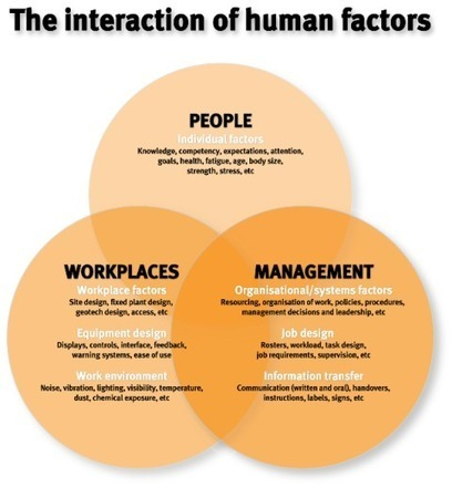 Human factors | Mining and safety | Queensland Government | OH&S Quest 1 | Scoop.it