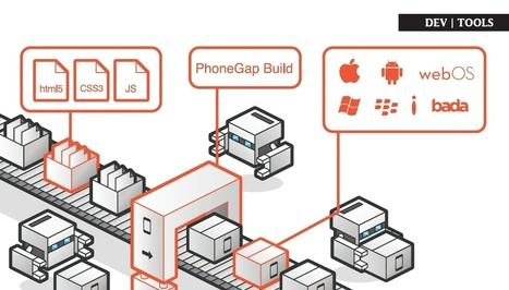 The Future of PhoneGap - App Developer Magazine | Web mobile applications | Scoop.it