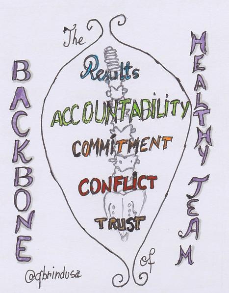 The backbone of great teams   Agile Teams Performance Excelerator   Scoop.it