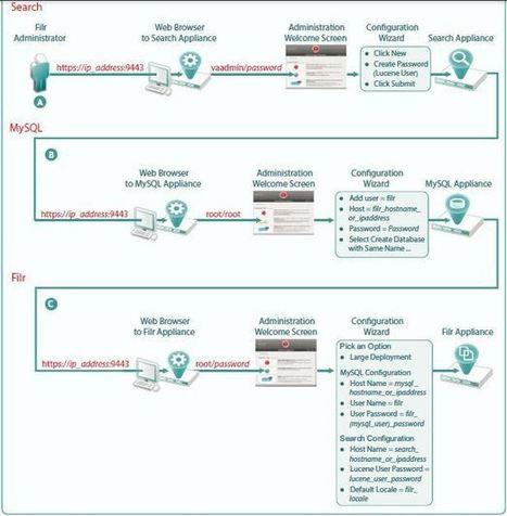 Novell Filr Technology Overview Part 1 | Storage Gaga | Filr | Scoop.it