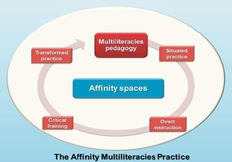 Re-imagining Schooling: Weaving the Picture of School as an Affinity Space for Twenty-First Century Through a Multiliteracies Lens   Modern Learning Practice   Scoop.it