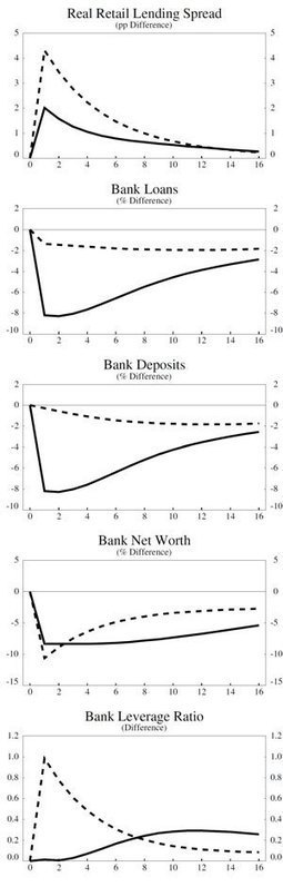 Banks are not intermediaries of loanable funds – and why this matters | Heterodox economics | Scoop.it