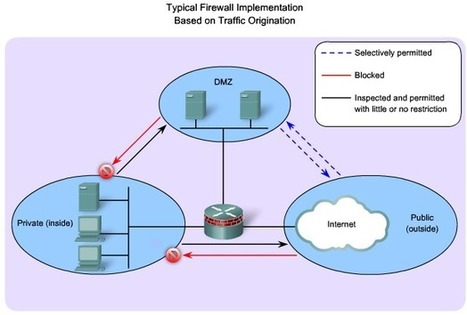 SC Labs | CCNA notes: CCNA Security Chapter 4 - Implementing Firewall Technologies (Part 2 Firewalls) | CCNA Security | Scoop.it