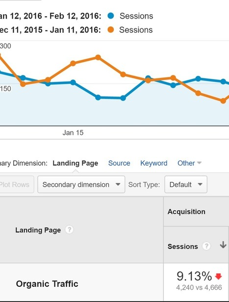 How to Get 260.7% More Organic Traffic In 14 Days (New Strategy + Case Study)   Online Marketing Resources   Scoop.it