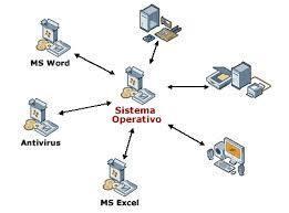 historia del sistema operativo   sistemas operativos   Scoop.it