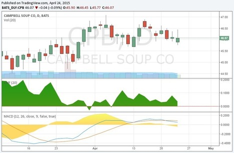 $VRA & $CPB Trade Update | | How to improve Trading and Investments | Scoop.it