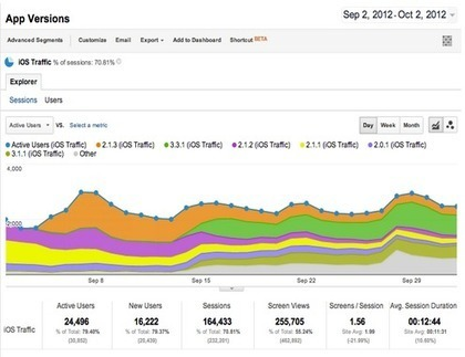 Google ouvre la beta d'Analytics Mobile App et sort deux SDK pour ... | Community Management, statistiques web et mobiles | Scoop.it