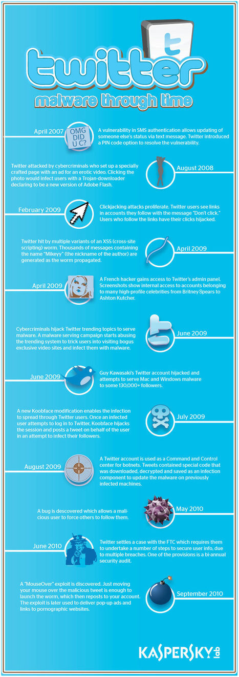 Twitter's Long History With Malware [INFOGRAPHIC] | Infographics | Scoop.it