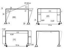 .Zona Ingenieria Entradas: Analisis Estructural | Metodos de Analisis Estructural | Scoop.it