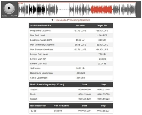 Auphonic Blog: Audio Processing Statistics Explained | Podcasts | Scoop.it