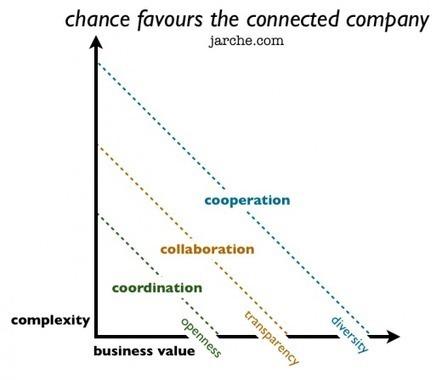 innovación significa aprender en el trabajo | Aprendizaje y Cambio | Scoop.it