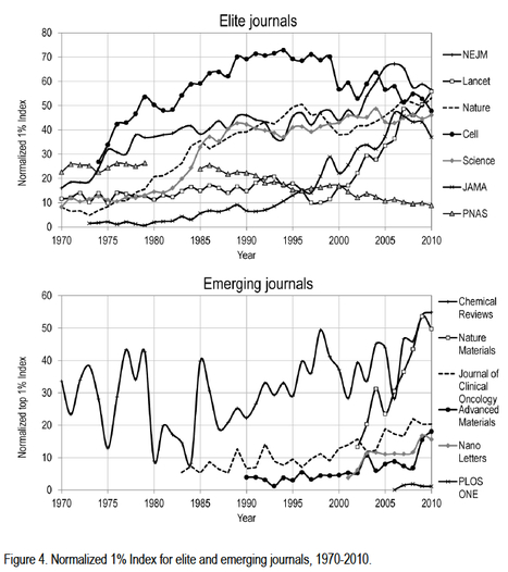 Are elite journals declining now emerging and established journals are publishing an increasing proportion of most cited papers? | bibliolibrarianothecaire | Scoop.it