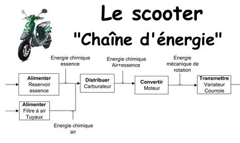 ECLigne - L'Etude de construction en ligne | Ressources pour la Technologie au College | Scoop.it
