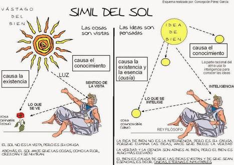 Platón: El Símil del Sol | Humanidades | Scoop.it