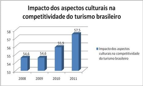 Cresce a importância da cultura na competitividade do turismo, diz pesquisa | transversais.org - arte, cultura e política | Scoop.it