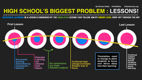 Why High Schools' biggest problem is Lessons   Cool School Ideas   Scoop.it