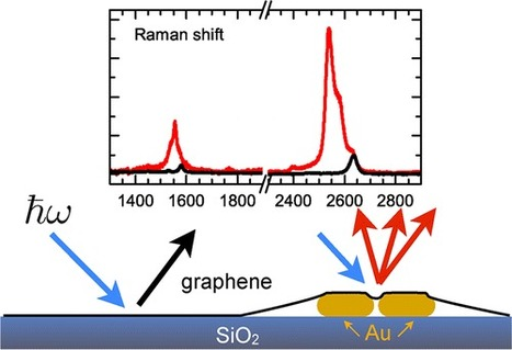 Using graphene to investigate how light interacts with nano-antennas | Graphene and its applications | Scoop.it