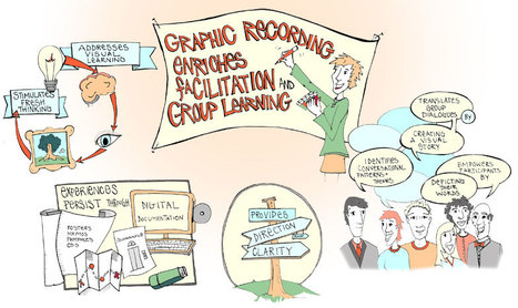 ImageThink Graphic Recording and Facilitation makes meetings more efficient | Graphic Recording | Scoop.it