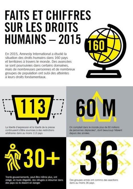 Le tableau noir des droits humains dans le monde | Remarquables | Scoop.it