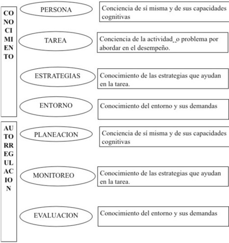 Reenfoque del rol docente en un curriculum basado en competencias - Revista Vinculando | Aprehendizaje 2.0 | Scoop.it
