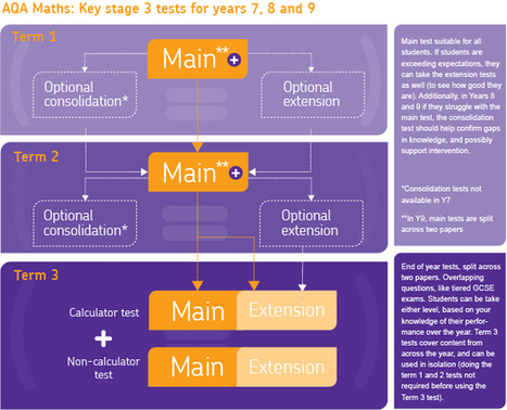 AQA All About Maths - Key Stage 3 tests | maths ydb | Scoop.it