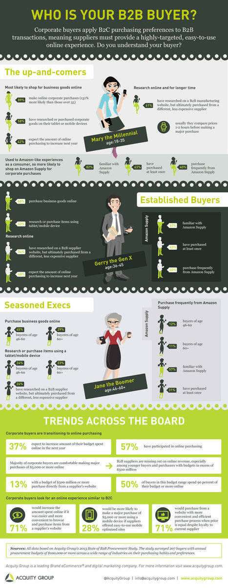 Interesting Infographics: Who Is Your B2B Buyer? - Business 2 Community | Building Materials Marketing | Scoop.it