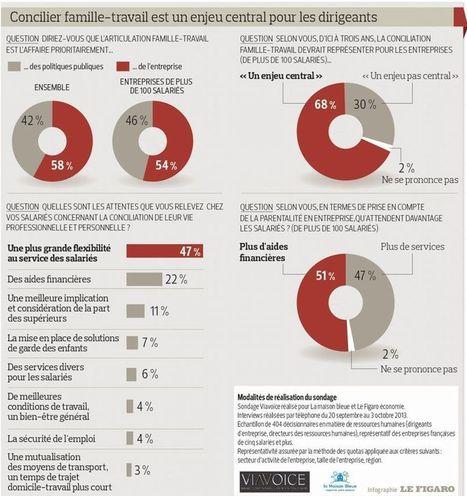 Equilibre entre famille et travail : les entreprises sont conscientes ... - Zevillage.net   Téletravail   Scoop.it