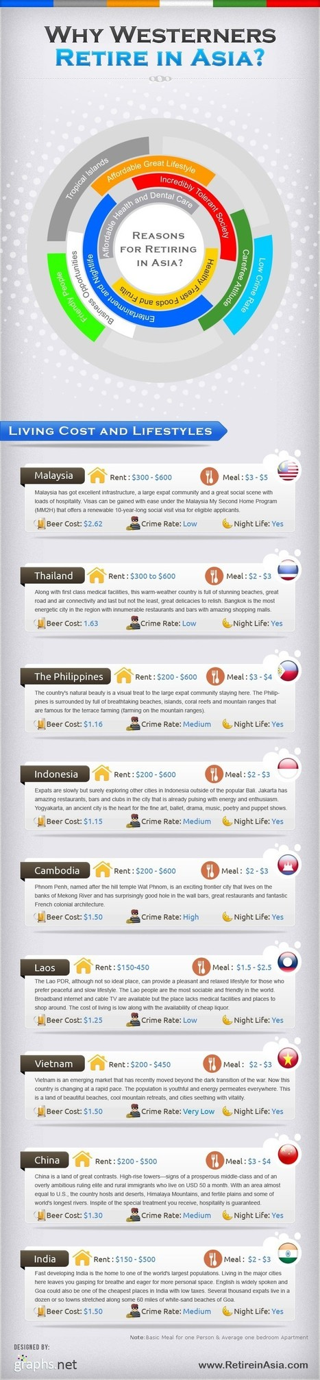 Top 10 Best Reason to Settle/Retire in Asia | All Infographics | Planning Your Retirement | Scoop.it