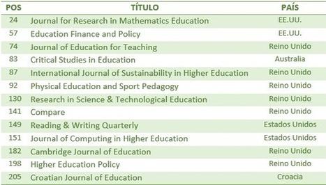 Las revistas de Educación en el JCR 2012 | RedDOLAC | Scoop.it