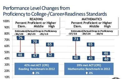 The Art of Reporting Common-Core Test Results | College and Career-Ready Standards for School Leaders | Scoop.it