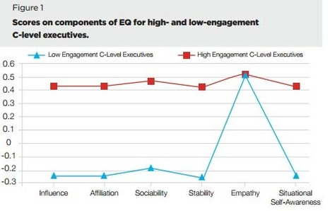 The limits of empathy for an executive | Empathy in the Workplace | Scoop.it
