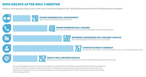 How Quickly Does B2B CRM Contact Data Become Outdated? - Profs   Marketing, Sales and Lead Generation   Scoop.it