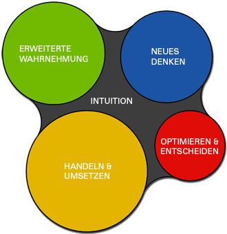 Modell zu Kreativitätsdenken | Kreativitätsdenken.de | Kreativitätsdenken | Scoop.it