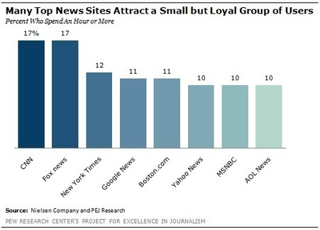 Consumed by the News: How Users Find, Interact with News Online | Curating the World of Content | Scoop.it