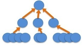 Is Collaboration Limited by Organizational Structure? | It Comes Undone-Think About It | Scoop.it