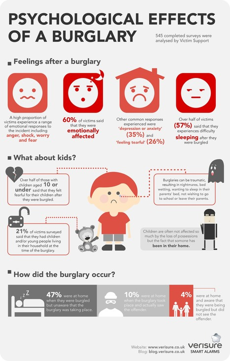 Psychological Effects of Burglary | Business and Employment | Scoop.it