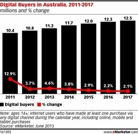 Australia's B2C Ecommerce Market Becomes More Competitive | E-Marketing BS315 | Scoop.it