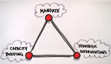 Getting it done: Strategy, capacity and mandate | Art of Hosting | Scoop.it