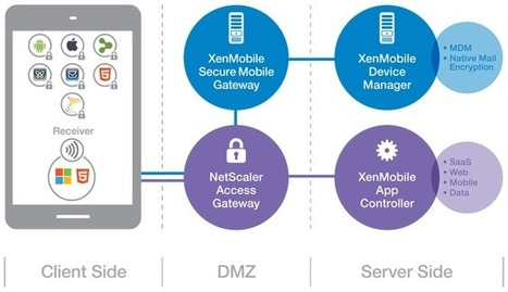 XenMobile 8.5 released | VDI | Scoop.it