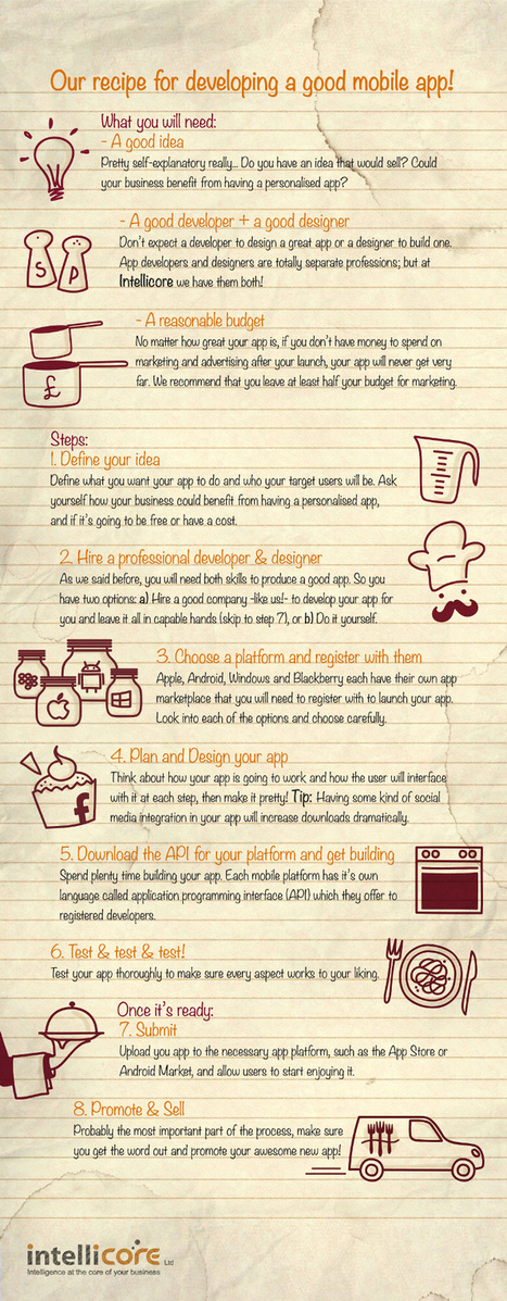 A Quick Recipe For Developing a Good Mobile App [Infographic] | marketing | Scoop.it