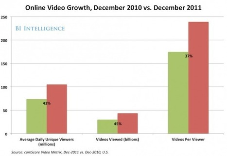 Online Video Blows Up @BIIntelligence | Curation Revolution | Scoop.it
