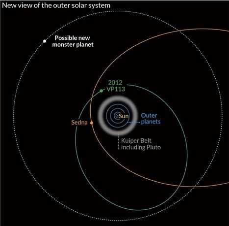 Des planètes se cacheraient-elles aux bordures de notre système solaire ? - GuruMeditation | Bureau de curiosités | Scoop.it