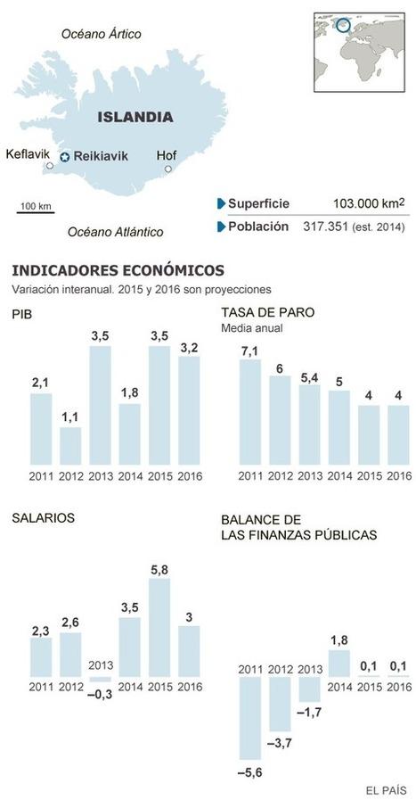 Islandia reduce el paro al 4% en 2014 con una subida de sueldos del 6% = que es #España | Pedalogica: educación y TIC | Scoop.it