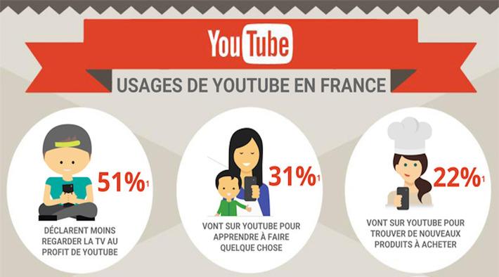 Les multiples usages de YouTube en France [Infographie] - Le Cadre Digital | Médias sociaux : Conseils, Astuces et stratégies | Scoop.it