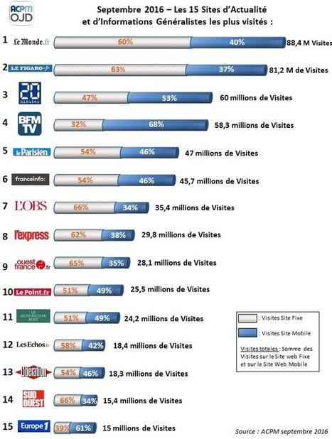 Infographie ACPM : les 15 premiers Sites Web d'Informations généralistes les plus visités au mois de septembre | Offremedia | Radio 2.0 (En & Fr) | Scoop.it