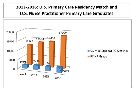 Primary Care Workforce: The Need To Remove Barriers For Nurse Practitioners And Physicians | Physician Articles, News, and Humor | Scoop.it