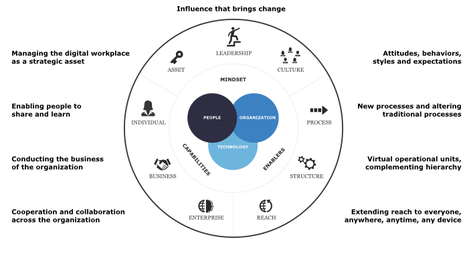 The Organization in the Digital Age: 10 Findings for Digital Leaders | Practical Networked Leadership Skills | Scoop.it