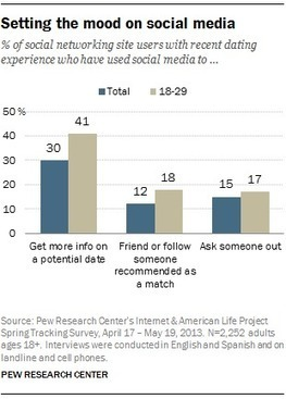 Is social media the new wingman for singles? | Healthy Marriage Links and Clips | Scoop.it