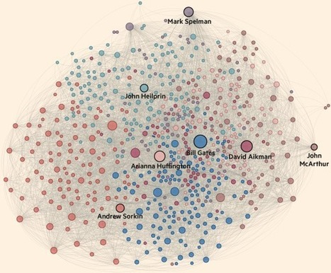 The tribes of Davos | Social Network Analysis #sna | Scoop.it